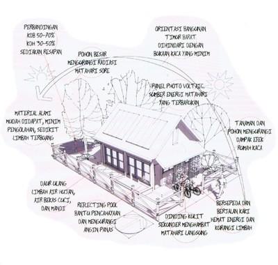 Skema Rumah Ekologis